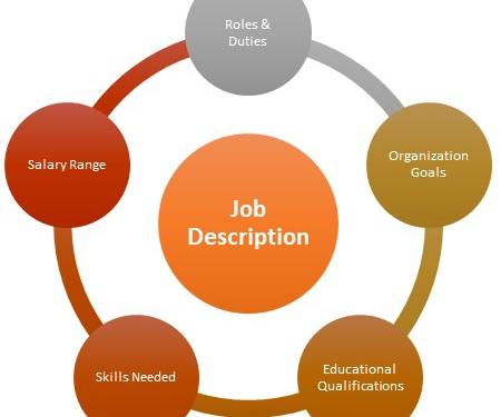 Job Description Map