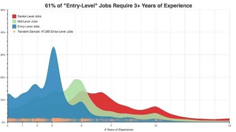 Graph explaining how juniors need 2-3 years' experience before they secure their first software engineering job.