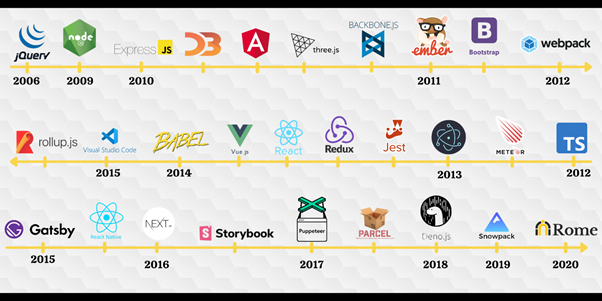 Time laps between 2006 and 2020 indicating how many javascript frameworks have been developed in the last 15 years. There are 29 in total.